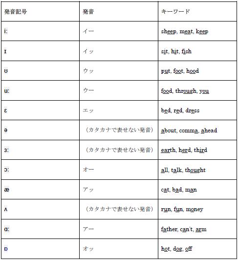 イギリス英語の発音を徹底解説:...